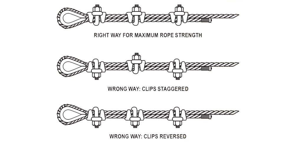Installation of Wire Rope Clips - Elite Sales Inc.